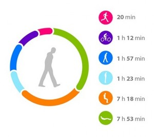 recognition by physical activity monitor